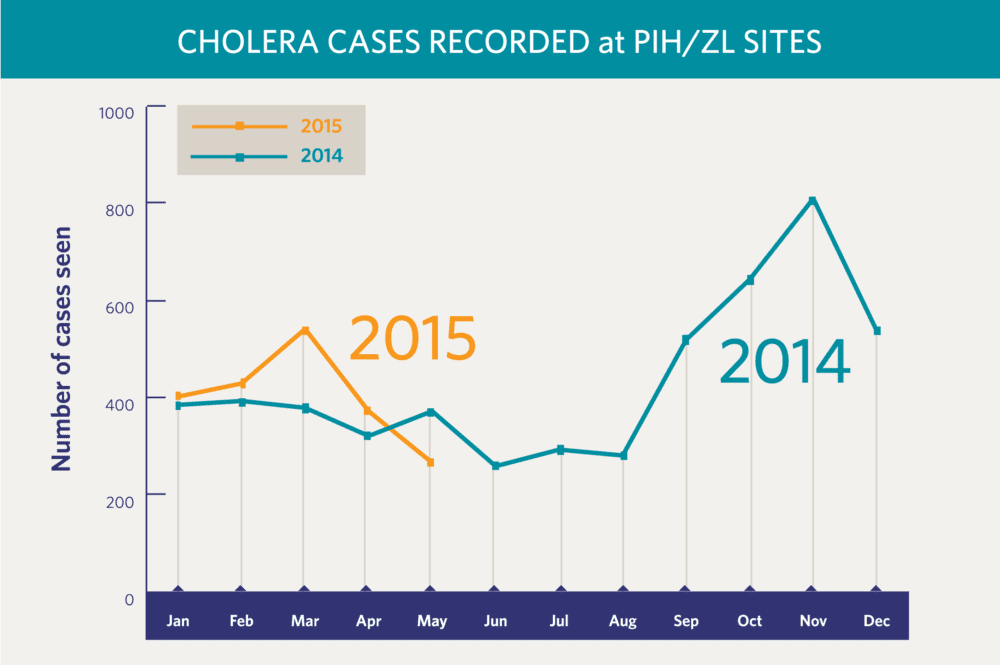 Cholera cases record at PIH/ZL