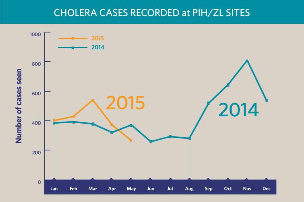 Cholera cases record at PIH/ZL
